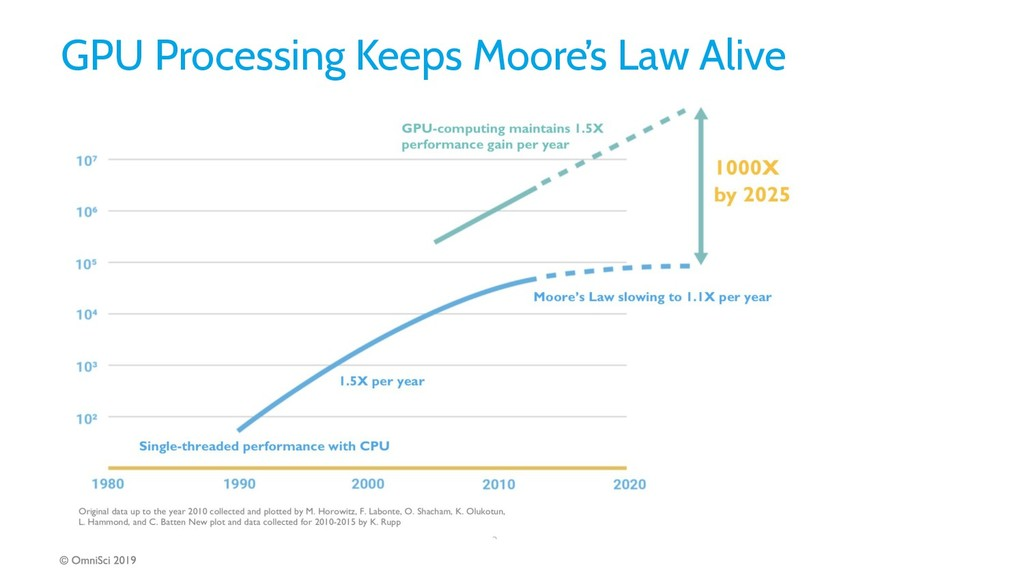 GPU Processing Keeps Moore's Law Alive