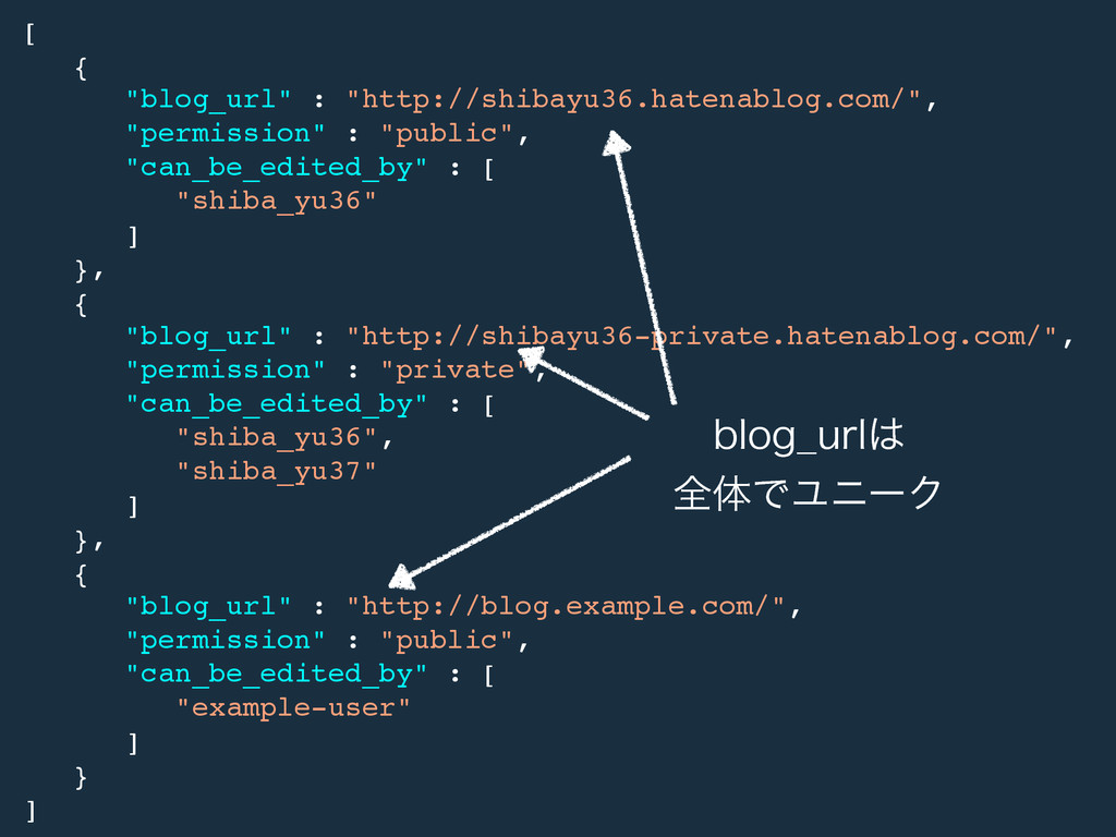 "[! {! ""blog_url"" : ""http://shibayu36.hatenablog..."