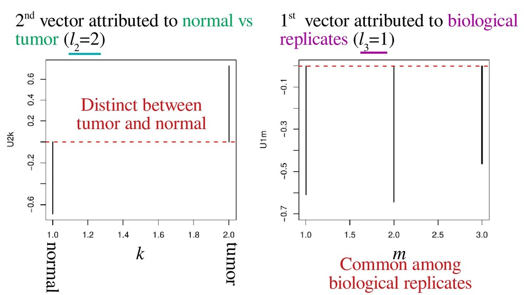 2nd vector attributed to normal vs tumor (l 2 =...