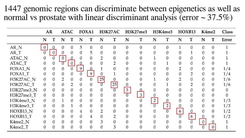1447 genomic regions can discriminate between e...