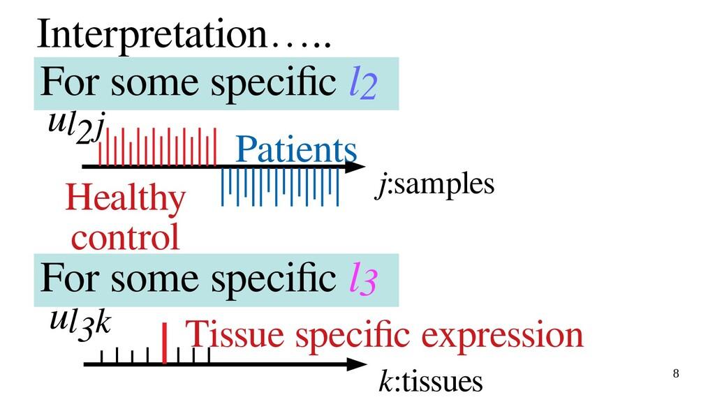 8 Interpretation….. j:samples Healthy control P...