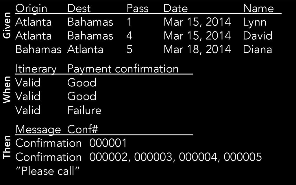 Origin Dest Pass Date Name Atlanta Bahamas 1 Ma...