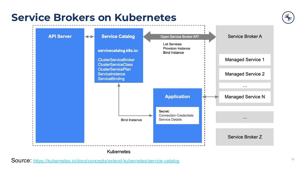 Service Brokers on Kubernetes 16 Source: https:...