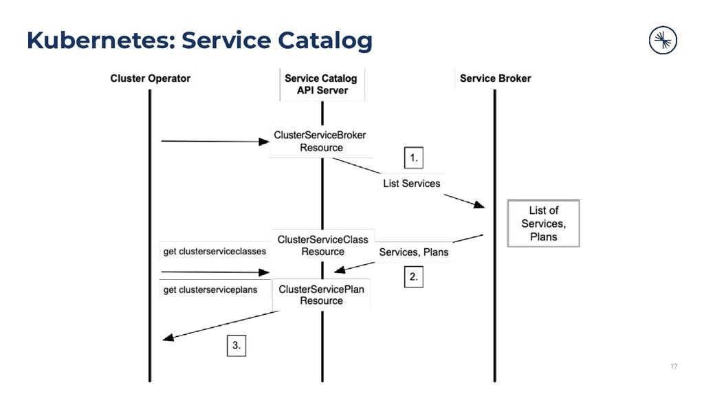 Kubernetes: Service Catalog 17