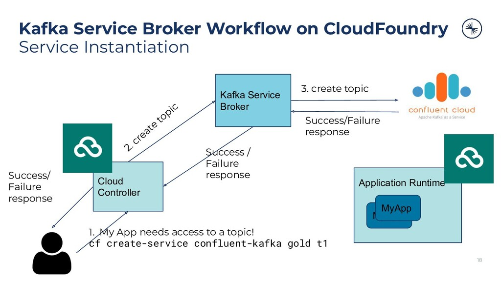Kafka Service Broker Workflow on CloudFoundry Se...