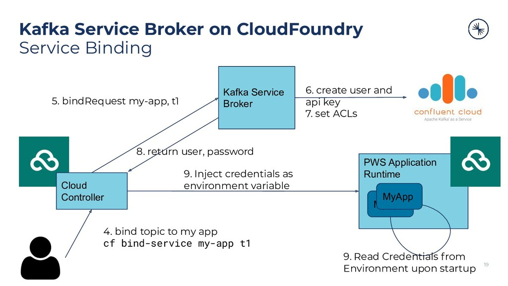 Kafka Service Broker on CloudFoundry Service Bi...