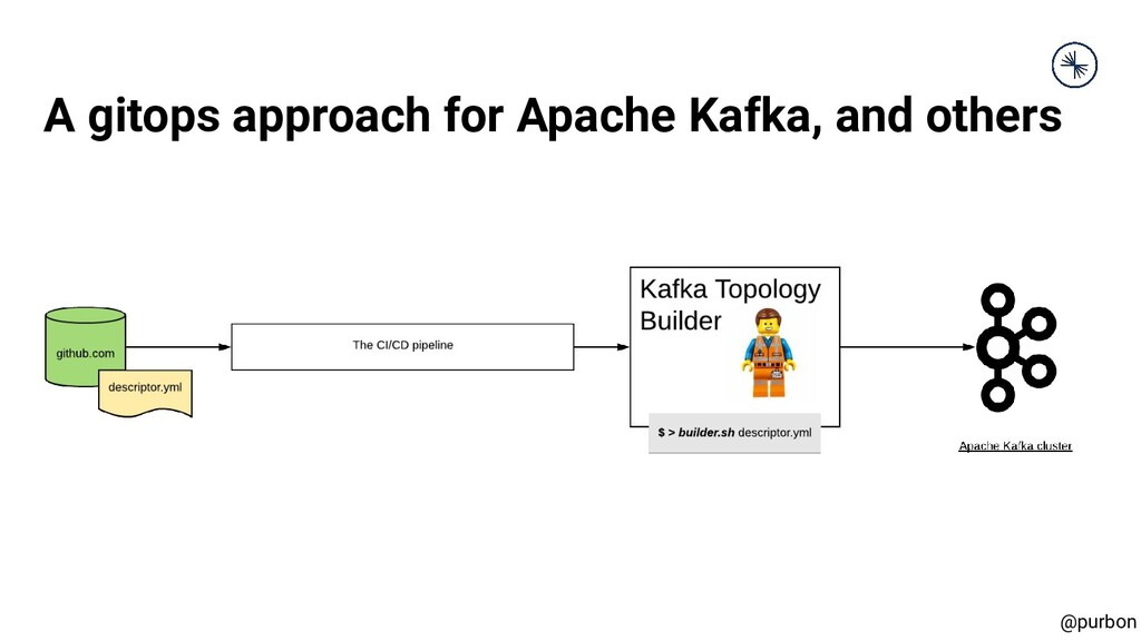 @purbon A gitops approach for Apache Kafka, and...