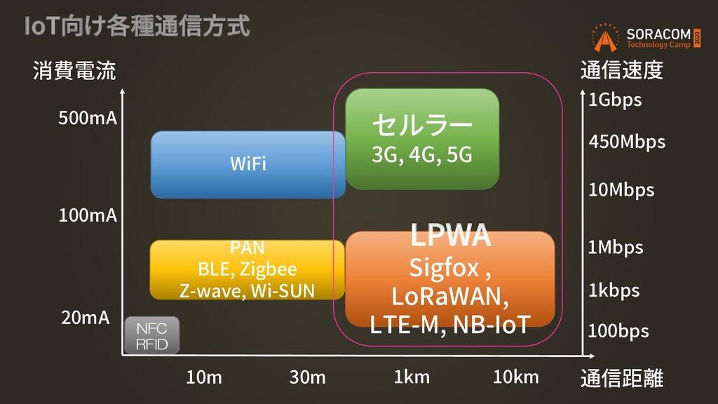 IoT向け各種通信方式 消費電流 通信距離 セルラー 3G, 4G, 5G WiFi PAN ...