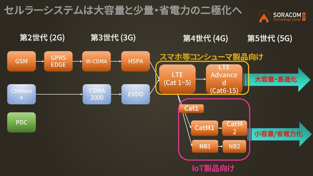 GSM CDMAon e PDC GPRS EDGE CDMA 2000 W-CDMA HSP...