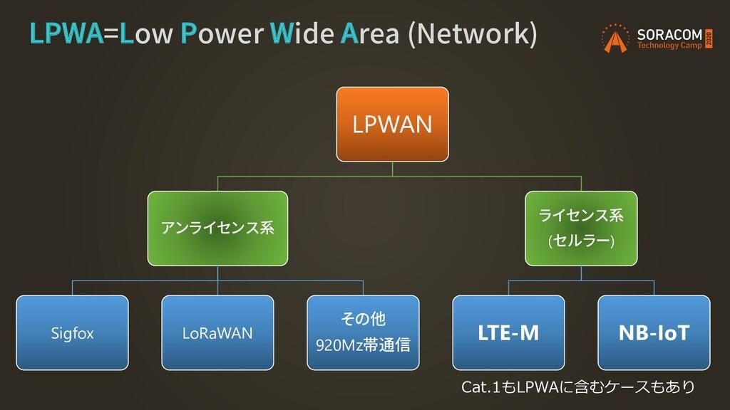 LPWA=Low Power Wide Area (Network) LPWAN アンライセン...