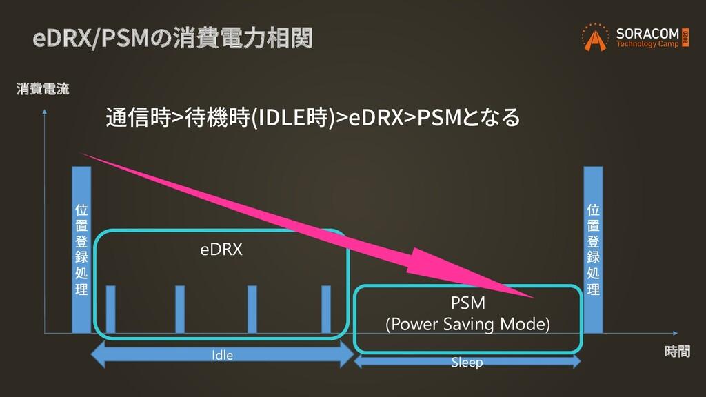 eDRX/PSMの消費電力相関 位 置 登 録 処 理 位 置 登 録 処 理 消費電流 時間...