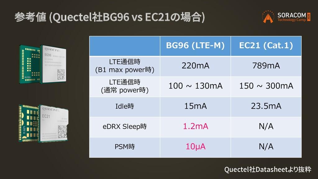 参考値 (Quectel社BG96 vs EC21の場合) BG96 (LTE-M) EC21...