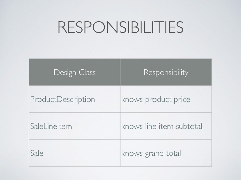 RESPONSIBILITIES Design Class Responsibility Pr...