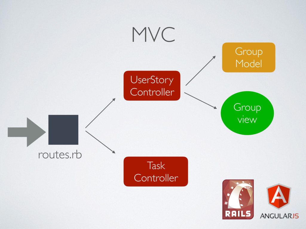 MVC UserStory Controller Task Controller routes...