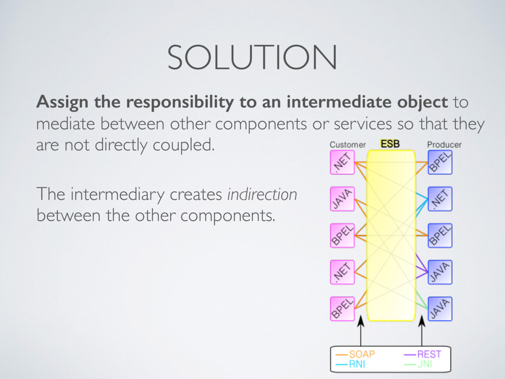 SOLUTION Assign the responsibility to an interm...