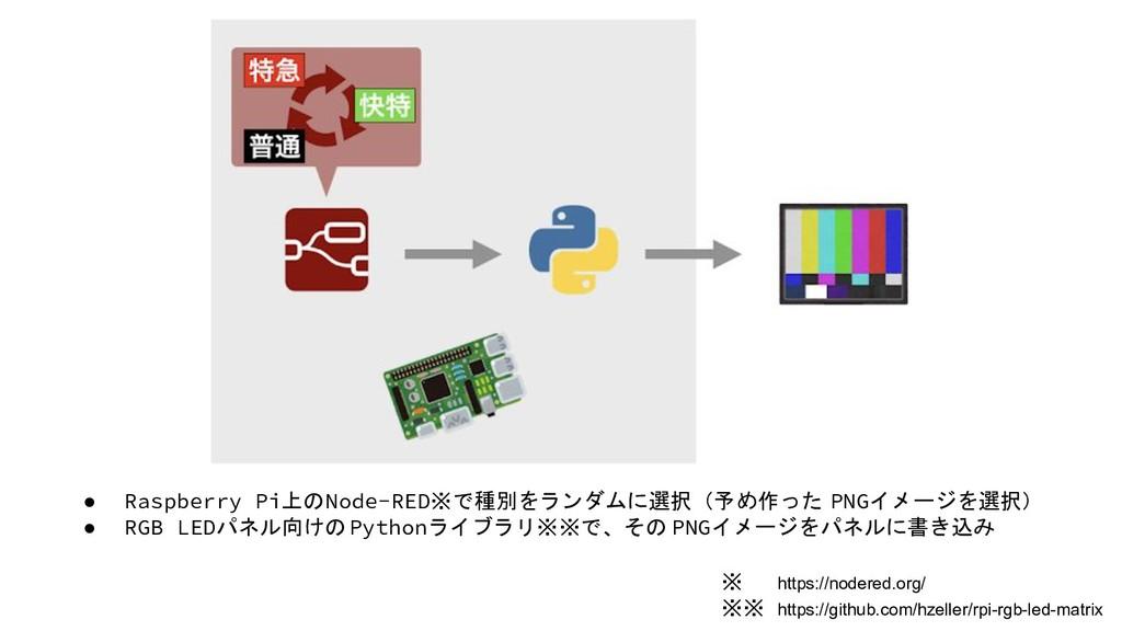 ● Raspberry Pi上のNode-RED※で種別をランダムに選択(予め作った PNGイ...