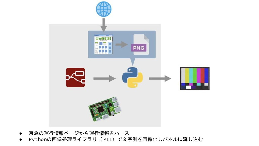● 京急の運行情報ページから運行情報をパース ● Pythonの画像処理ライブラリ( PIL)...