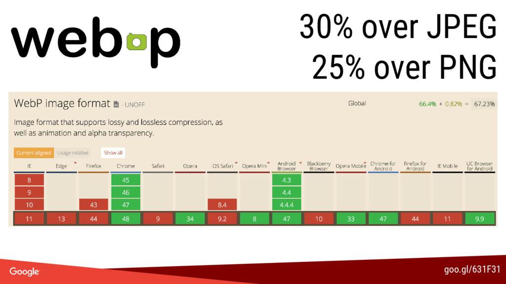goo.gl/631F31 30% over JPEG 25% over PNG