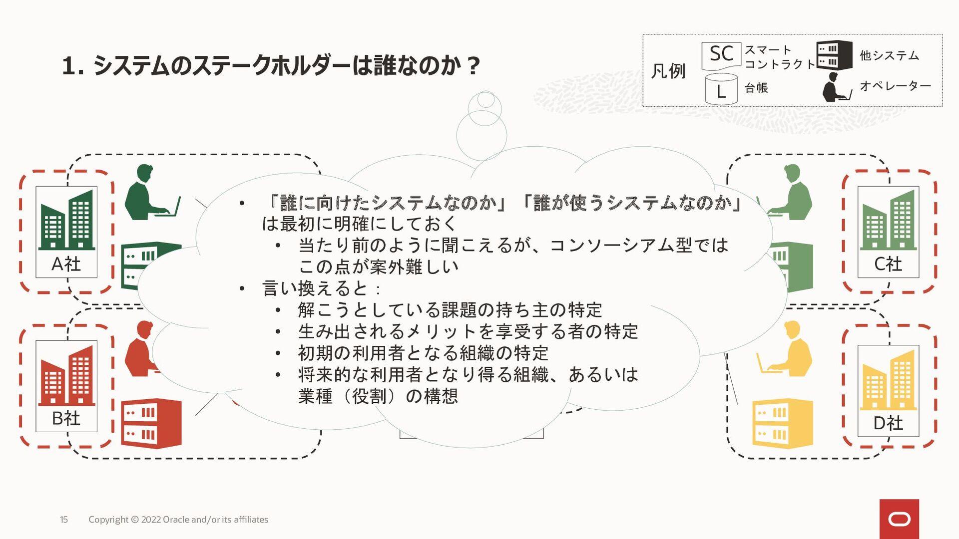 凡例 D社 C社 B社 A社 ノード コンソーシアム型ブロックチェーンのシステム概観 Copy...