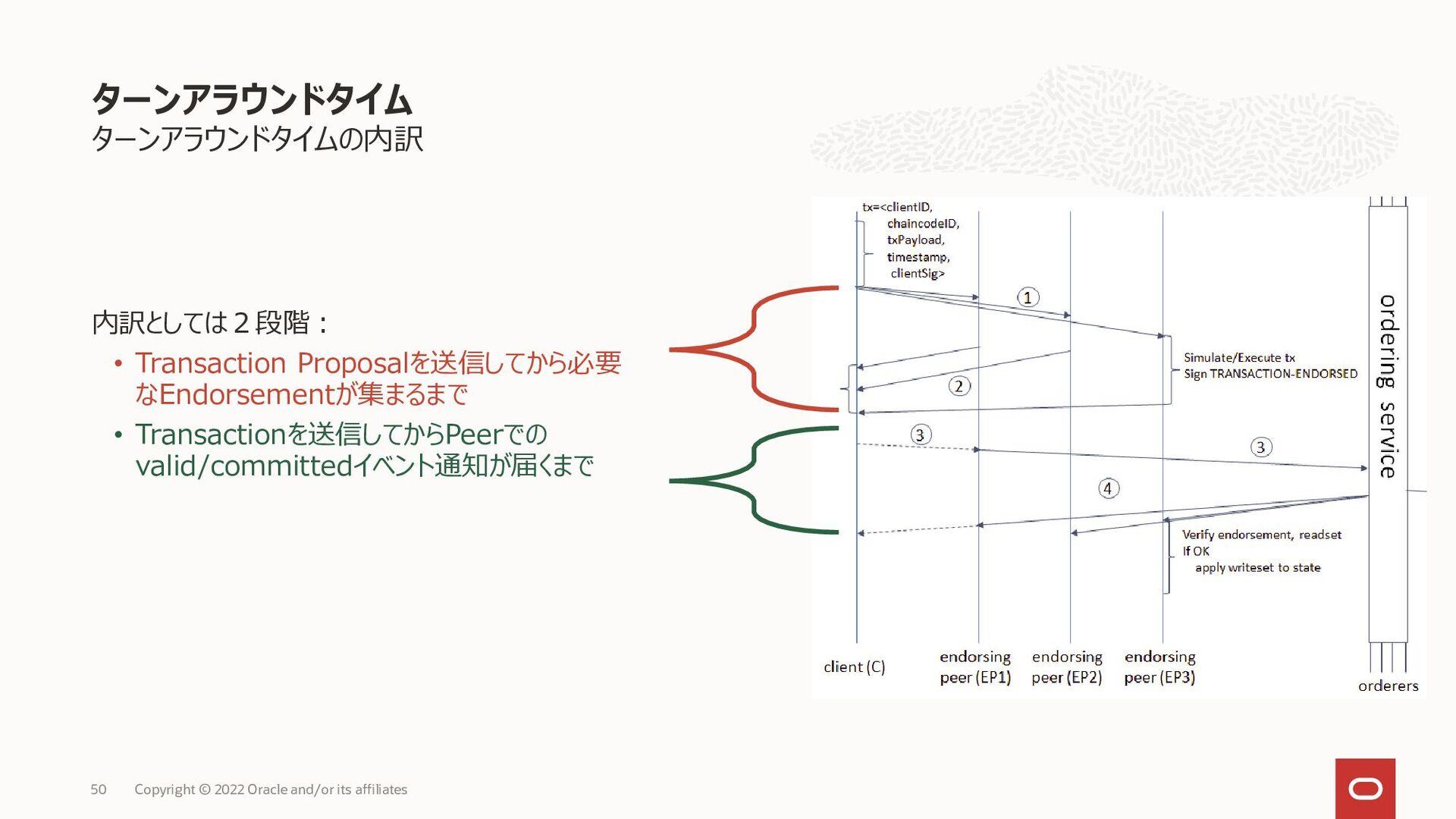 ターンアラウンドタイムの内訳 内訳としては2段階: • Transaction Proposa...