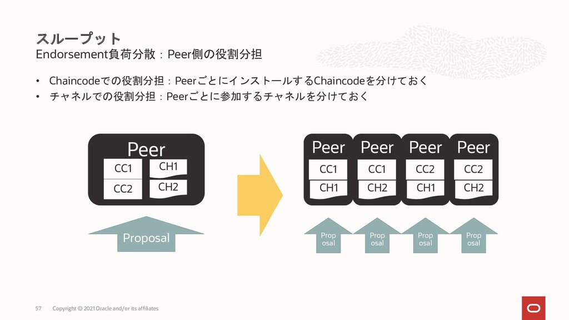 Endorsement負荷分散:Peer側の役割分担 • Chaincodeでの役割分担:Pe...
