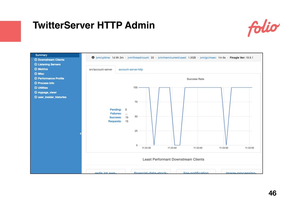TwitterServer HTTP Admin 46