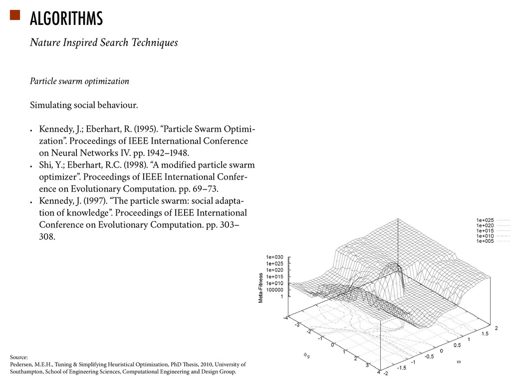 ALGORITHMS Particle swarm optimization Simulati...