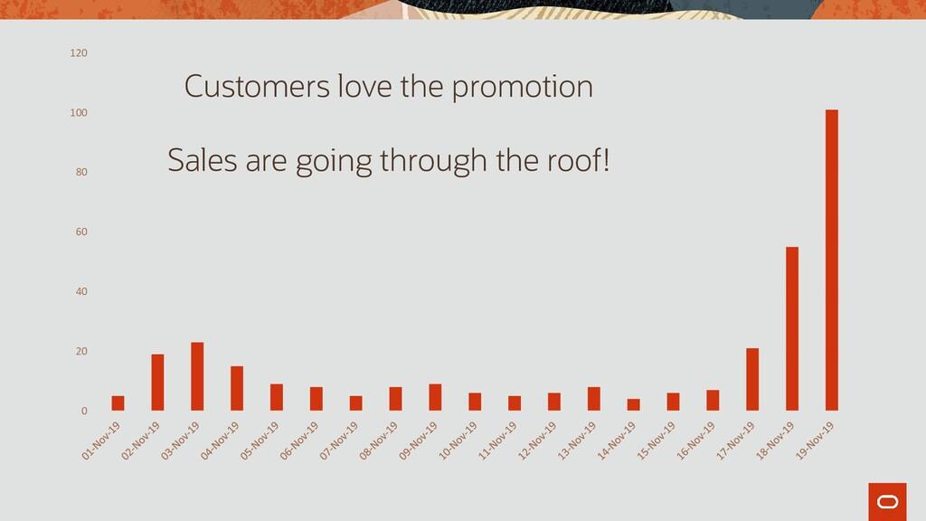 0 20 40 60 80 100 120 Customers love the promot...