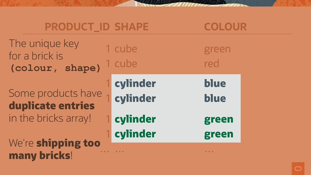 PRODUCT_ID SHAPE COLOUR 1 cube green 1 cube red...