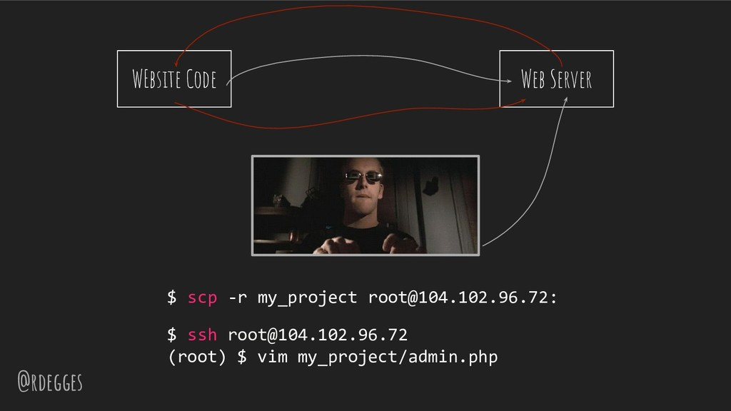 @rdegges WEbsite Code $ scp -r my_project root@...