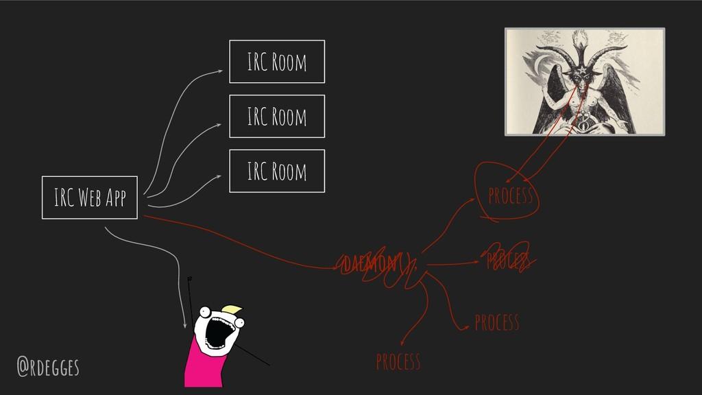 @rdegges IRC Web App daemon(); process process ...