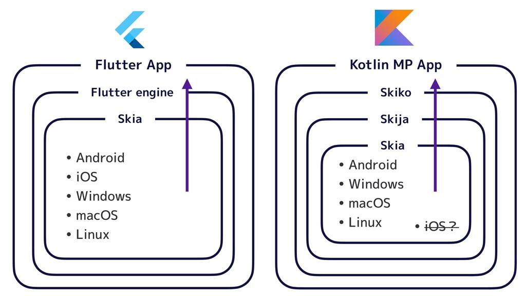 Kotlin MP App   Skiko   Skija   Flutter App   ...