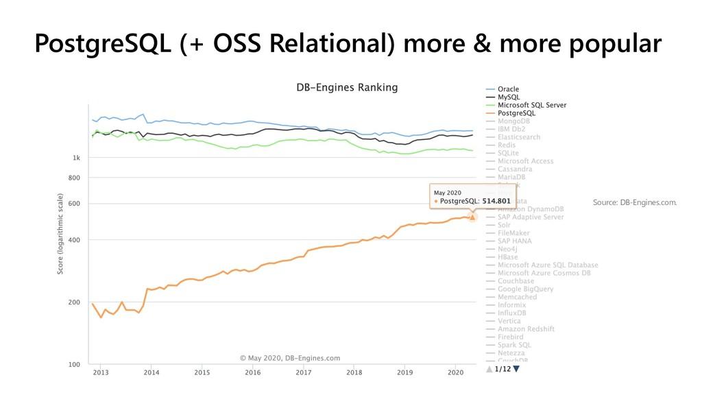 DB-Engines Ranking PostgreSQL (+ OSS Relational...