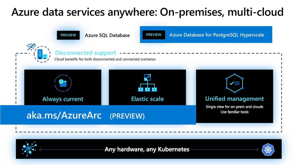 Elastic scale Always current Unified management...