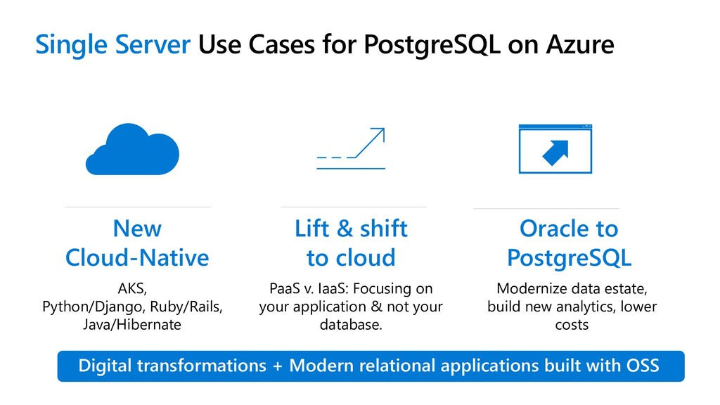 Lift & shift to cloud Oracle to PostgreSQL Sing...