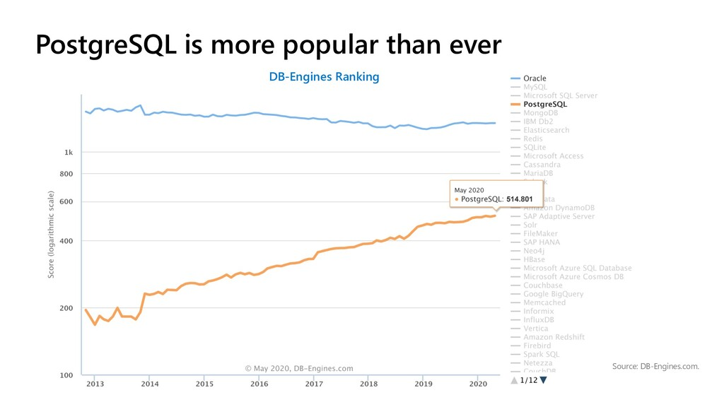 Source: DB-Engines.com. DB-Engines Ranking Post...