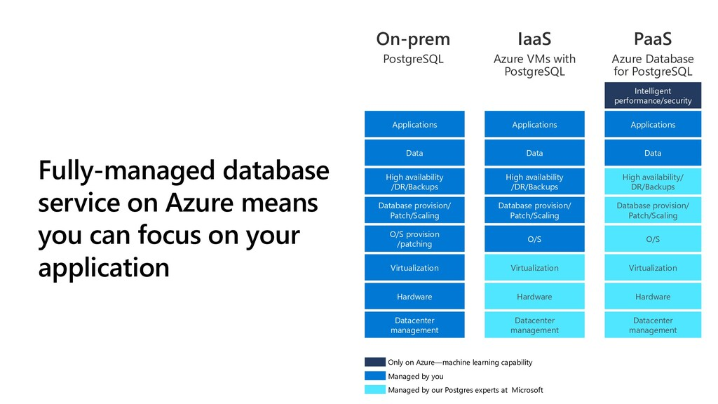 Fully-managed database service on Azure means y...