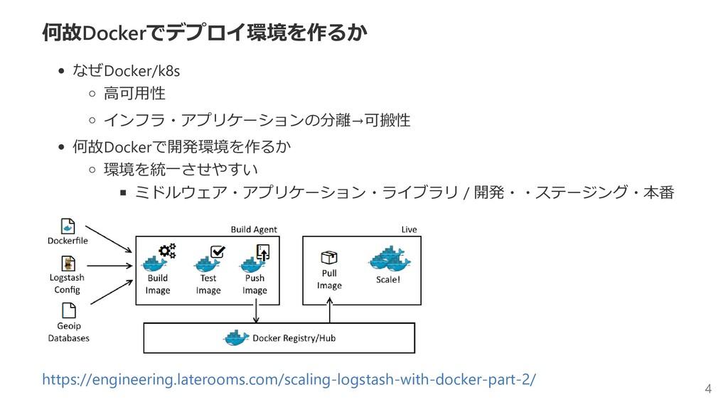 何故Dockerでデプロイ環境を作るか なぜDocker/k8s 高可用性 インフラ・アプリケ...