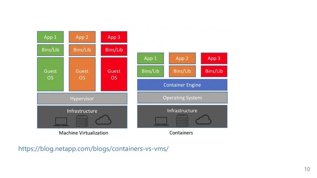 https://blog.netapp.com/blogs/containers‐vs‐vms...