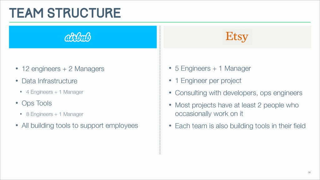 30 Team Structure • 5 Engineers + 1 Manager • 1...