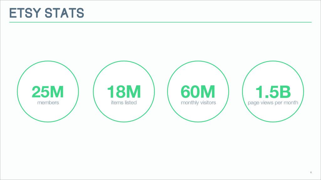 Etsy Stats 6 25M 18M 60M 1.5B members items lis...