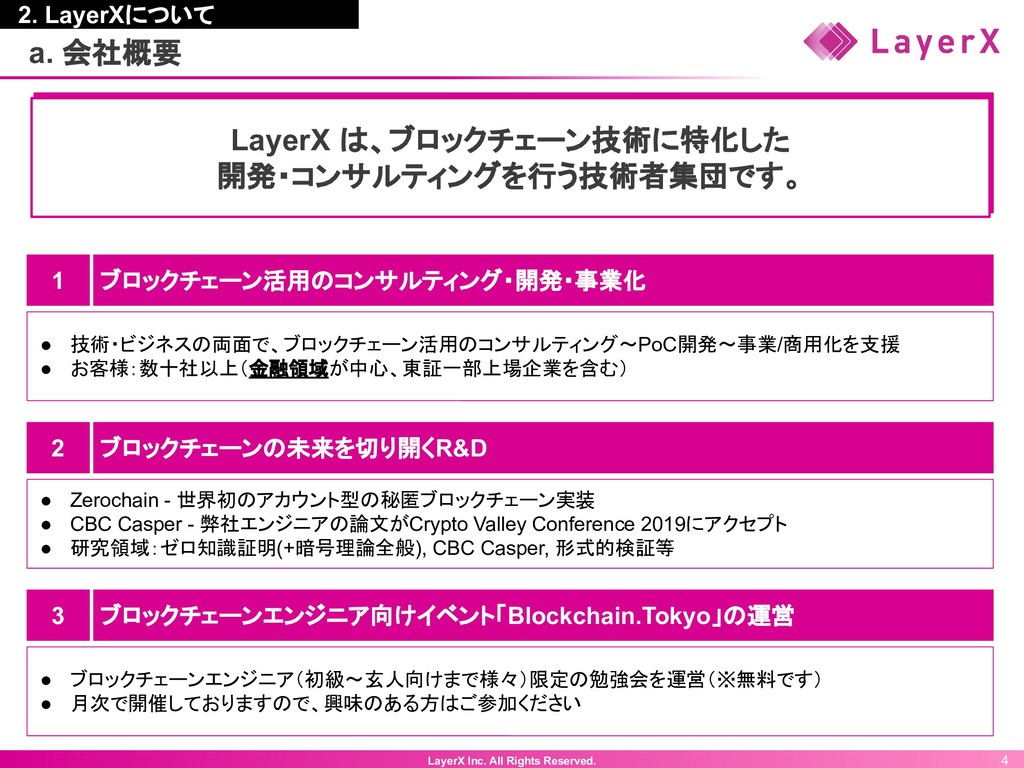 LayerX Inc. All Rights Reserved. 4 a. 会社概要 2. L...