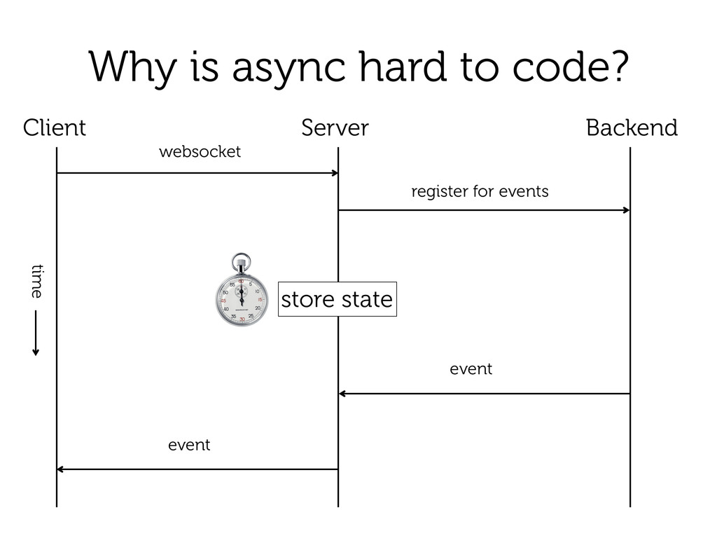 Why is async hard to code? Backend Client Serve...