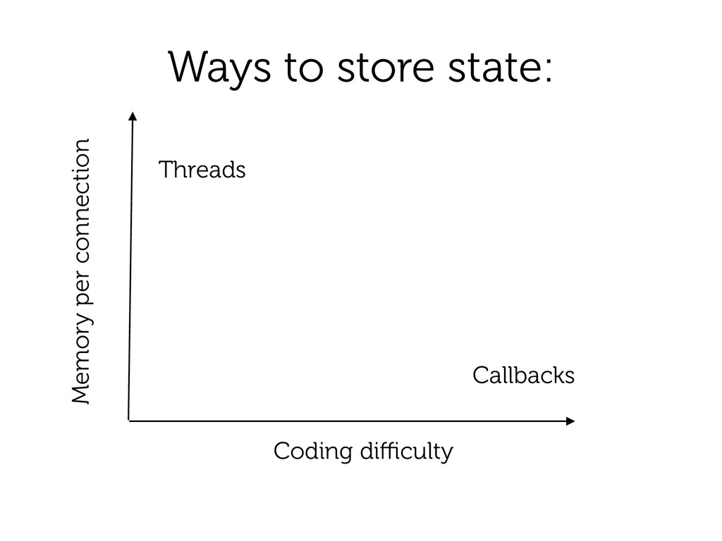 Ways to store state: Coding difficulty Threads Ca...