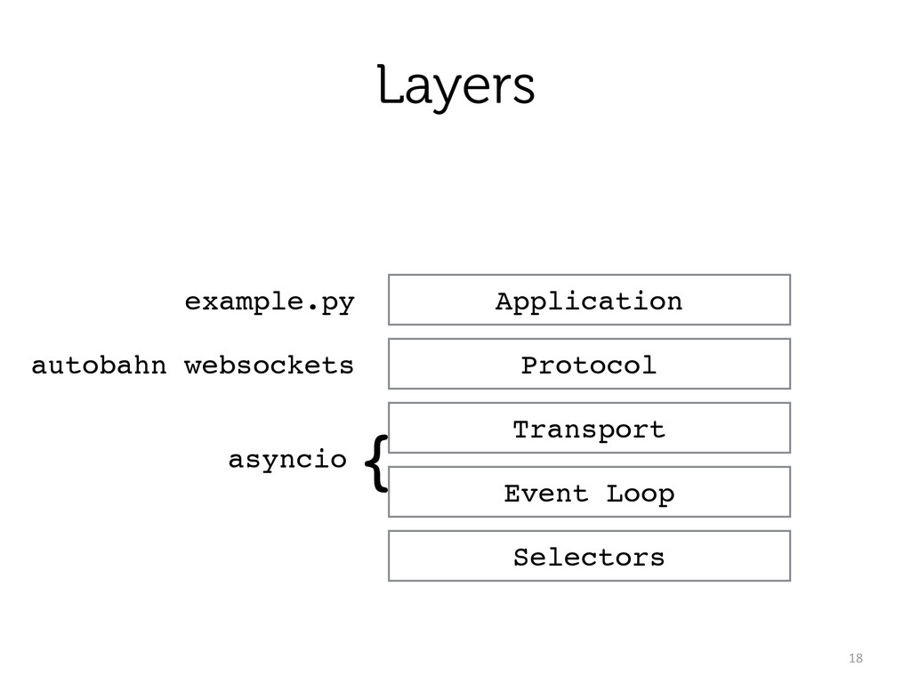 Layers 18 Application Protocol Transport Event ...