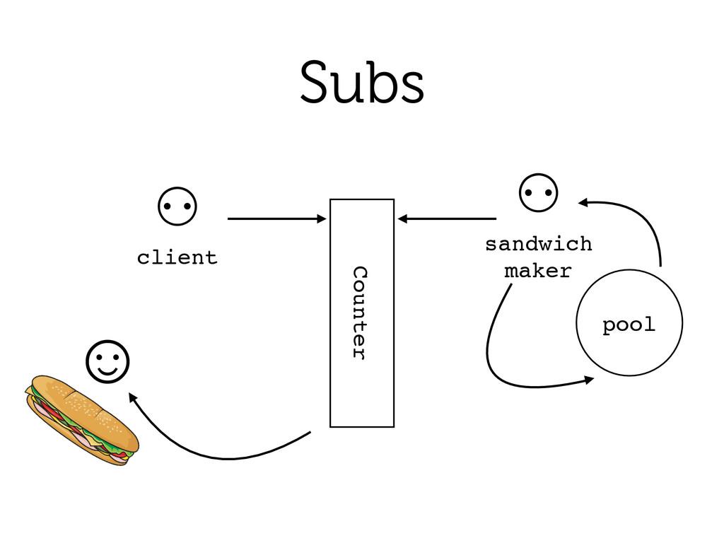 Subs Counter ⚇! client ⚇! sandwich! maker pool ☺