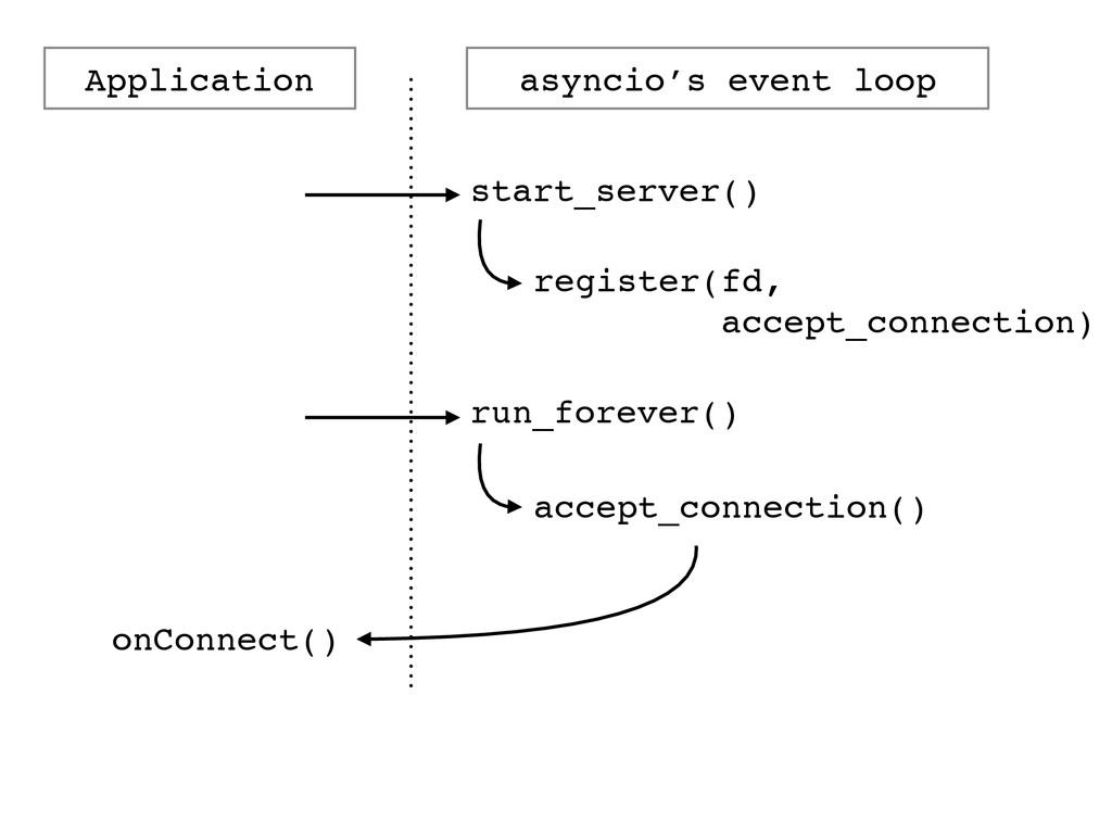 Application asyncio's event loop start_server()...