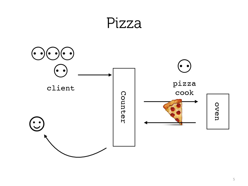 Pizza 5 Counter ⚇! client ⚇! pizza cook ☺ oven...