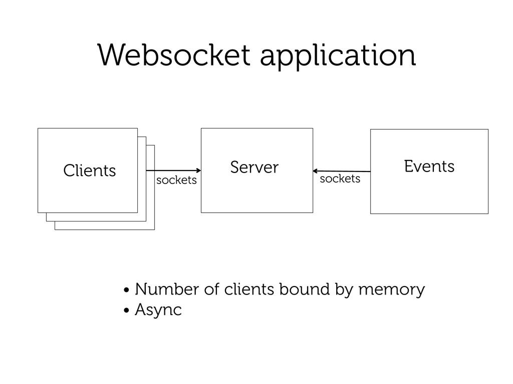 Websocket application Client Server sockets Eve...