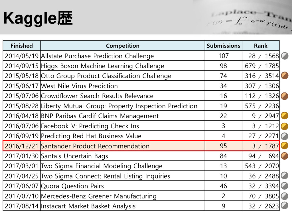 Kaggle歴 Finished Competition Submissions Rank 2...